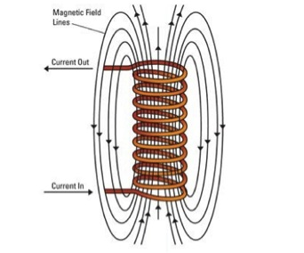 magneticfield