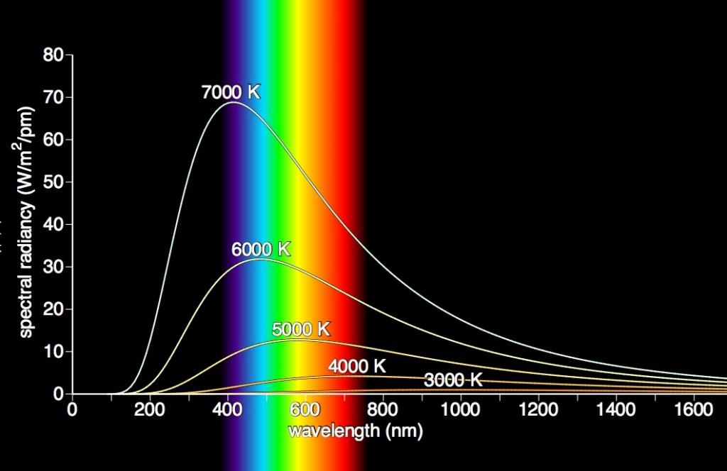 blackbody radiation stars