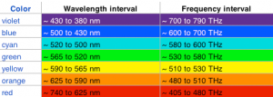 color_wavelength_frequency