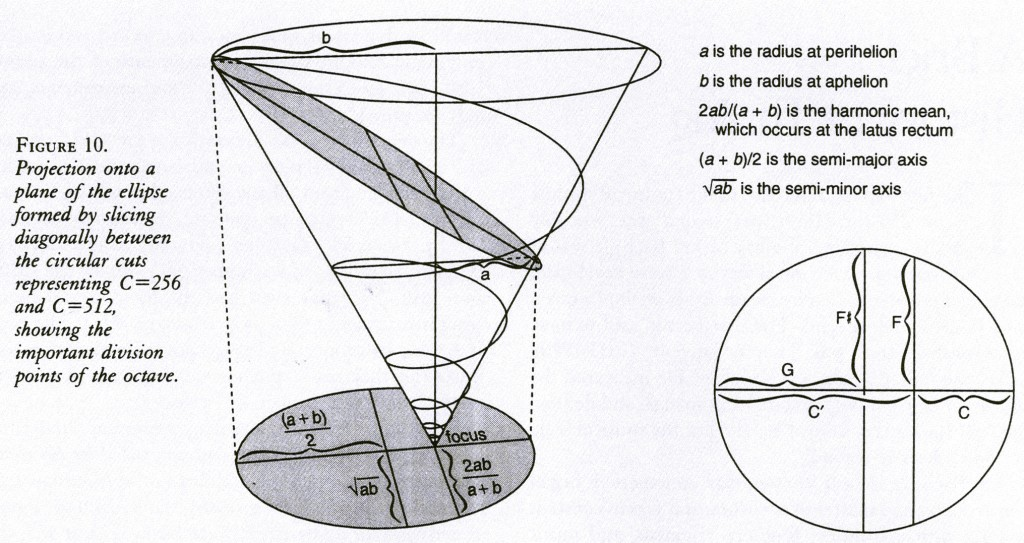 f10_ellipse_intervals