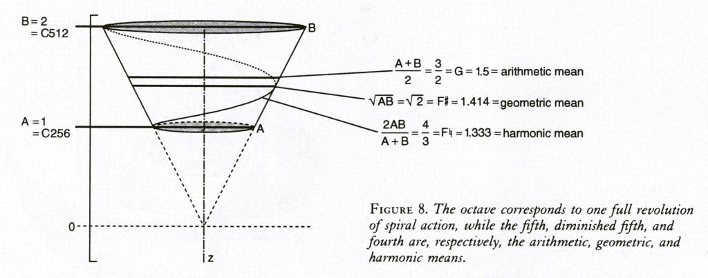 f8_cone_intervals