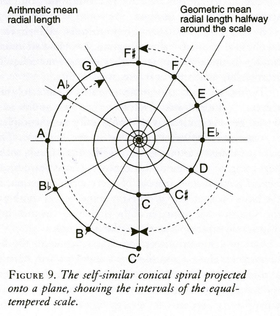 f9_spiral_scale