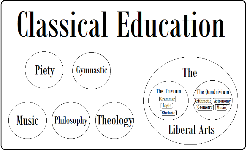Classical Educagtion Diagram
