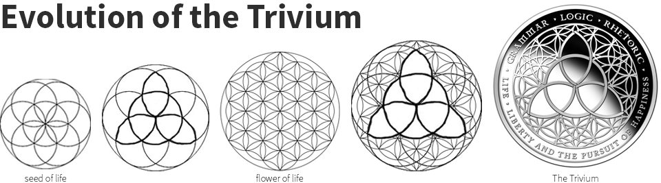 evolution-of-the-trivium