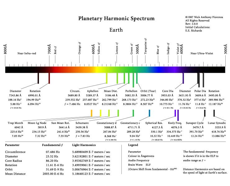 Earth Light Sound Harmonics