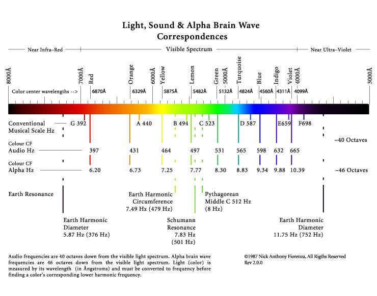 Light, Sound & Brain Waves
