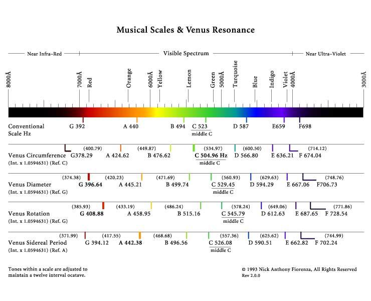 Venus Harmonics & Musical Scales