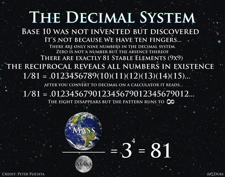 The Decimal System