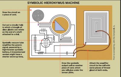 Symbolic Hieronymus Machine Laminated Symbolic Radionics Device