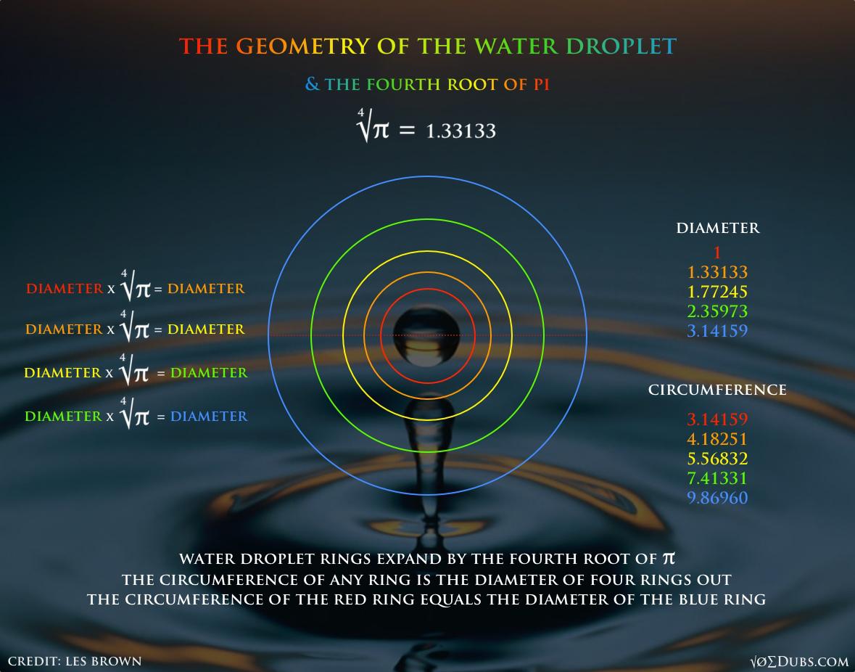 Geometry of Water