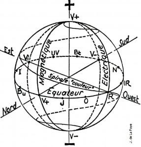 universal spectrum sphere